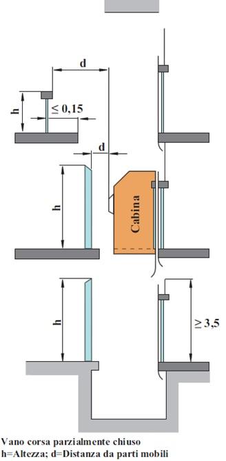 Normativa Ascensori Uni En 81 80 : Uso del vetro negli ascensori regole di sicurezza